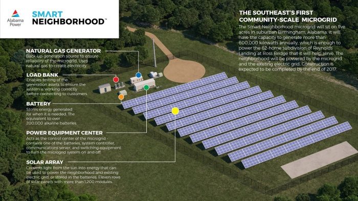 microgrid-diagram-smart-neighborhood